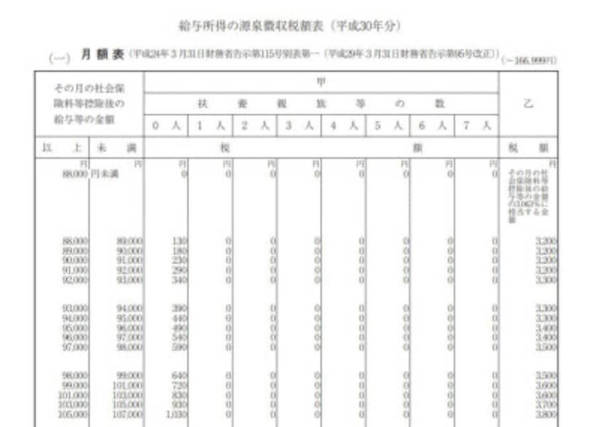 平成30年 源泉徴収税額表 抜粋 (出典:国税庁資料より)