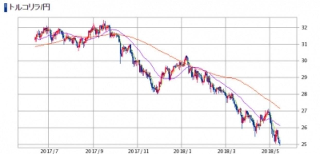 トルコリラ円チャート。SBI証券より