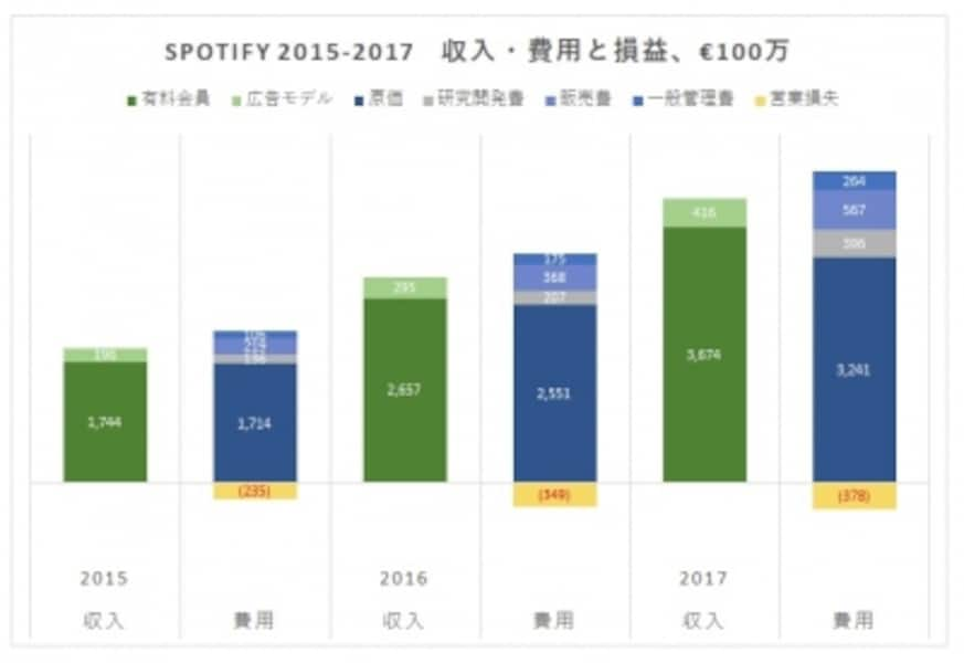 直近3年における同社の売上高(各左側)と費用・損益(各右側)の内訳表