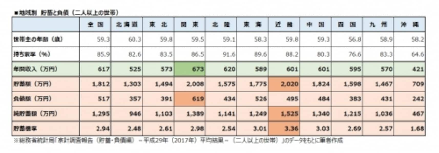 地域別undefined貯蓄と負債(二人以上の世帯)
