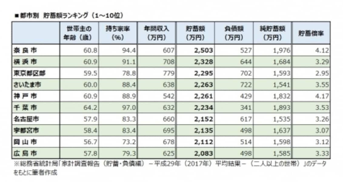 都市別undefined貯蓄額ランキング(1~10位)