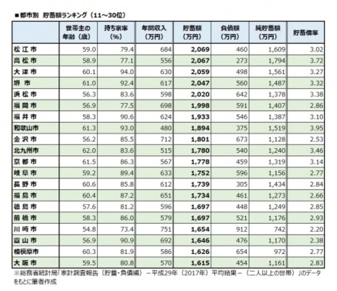 都市別undefined貯蓄額ランキング(11~30位)