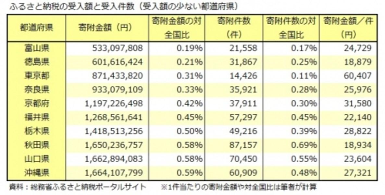 ふるさと納税、受入額、受入件数、都道府県