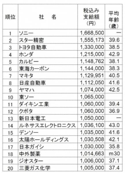 2018年夏のボーナス支給額ランキング(会社別)。会社別では戸田建設がボーナス支給額トップ。(出典:日本経済新聞社ボーナス調査、2018年5月8日現在。平均年齢は組合員平均、または従業員平均、モデル方式(m)、―は非公表)