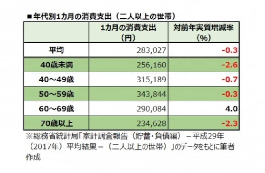 年代別1カ月の消費支出(二人以上の世帯)