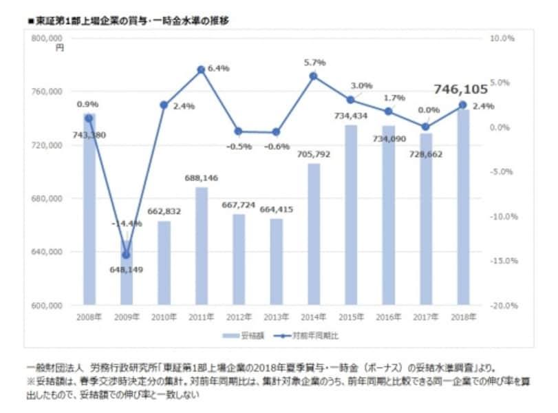 東証第1部上場企業の賞与・一時金水準の推移