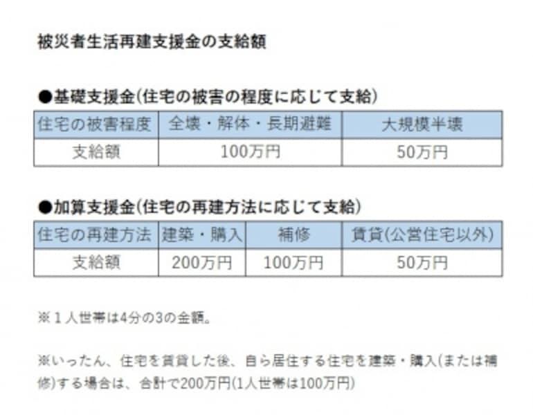 被災者生活再建支援金の支給額は最大300万円。