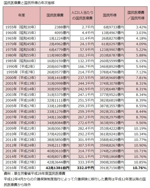 国民医療費、国民所得、推移