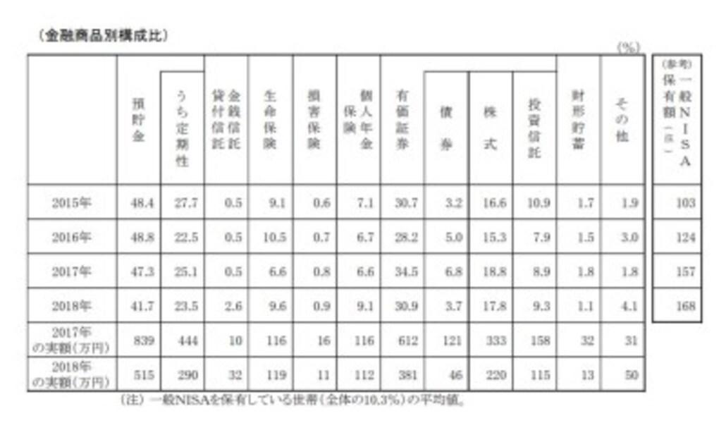 金融資産の保有状況 家計の金融行動に関する世論調査[単身世帯調査]平成30年調査結果(金融広報中央委員会)のPDFより抜粋