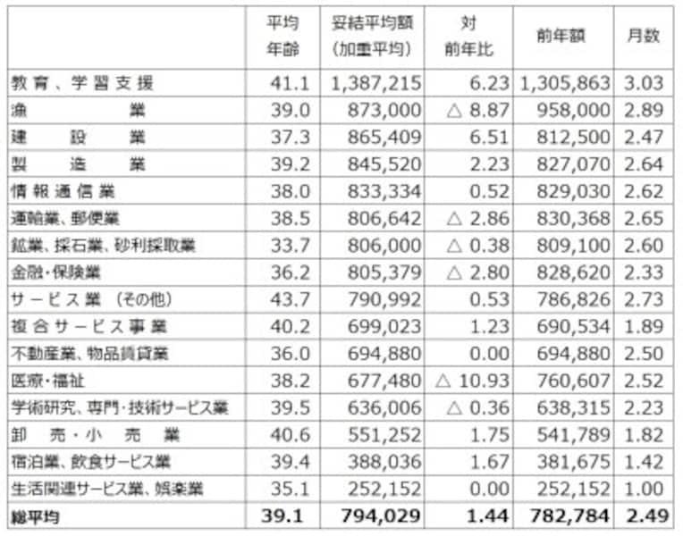 中小企業も含めた東京都内1,000の民間労働組合を対象にし、すでに妥結している253組合のボーナス平均妥結状況。業種別に妥結平均額順に並べたもの。ただし、件数1件などの少ない社数での比較には注意が必要(出典:東京都産業労働局雇用就業部労働環境課「2018年年末一時金妥結状況(加重平均)(中間集計結果 平成30年11月8日現在)」より筆者編集)※クリックで拡大