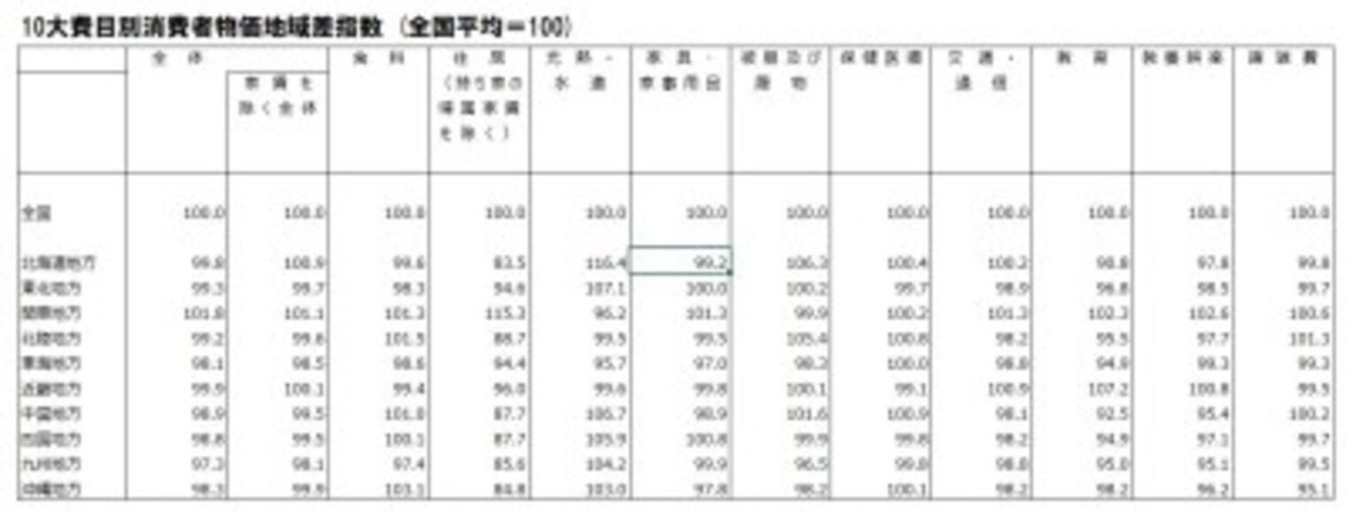 都会と地方の収入・家計を比べてみました