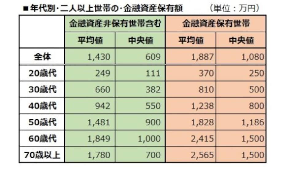年代別・二人以上世帯の・金融資産保有額