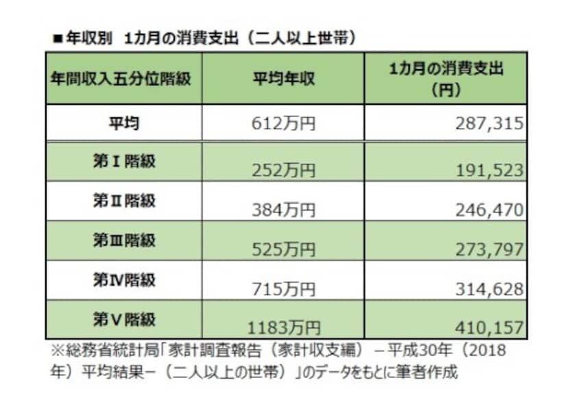 年収別 1カ月の消費支出(二人以上世帯)
