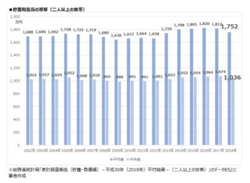 貯蓄現在高の推移(二人以上の世帯)
