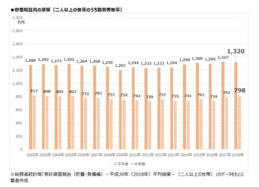貯蓄現在高の推移(二人以上世帯のうち勤労者世帯)