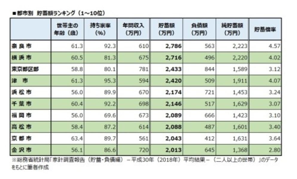 都市別 貯蓄額ランキング(1~10位)