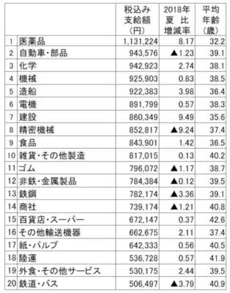 2019年夏のボーナス業種別回答・妥結状況。調査結果より筆者が支給額順にランキング(出典:日本経済新聞社ボーナス調査、2019年5月13日現在。加重平均、増減率は%、▲は減)