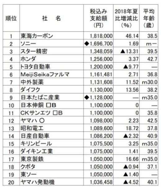 2019年夏のボーナス支給額ランキング(会社別)。会社別では東海カーボンがボーナス支給額トップ。(出典:日本経済新聞社ボーナス調査、2019年5月13日現在。○は会社回答段階。□Bは労組なし。◆は表記以外の支給あり。-は非公表、▲は減、mはモデル。平均年齢は組合員平均、または従業員平均。)