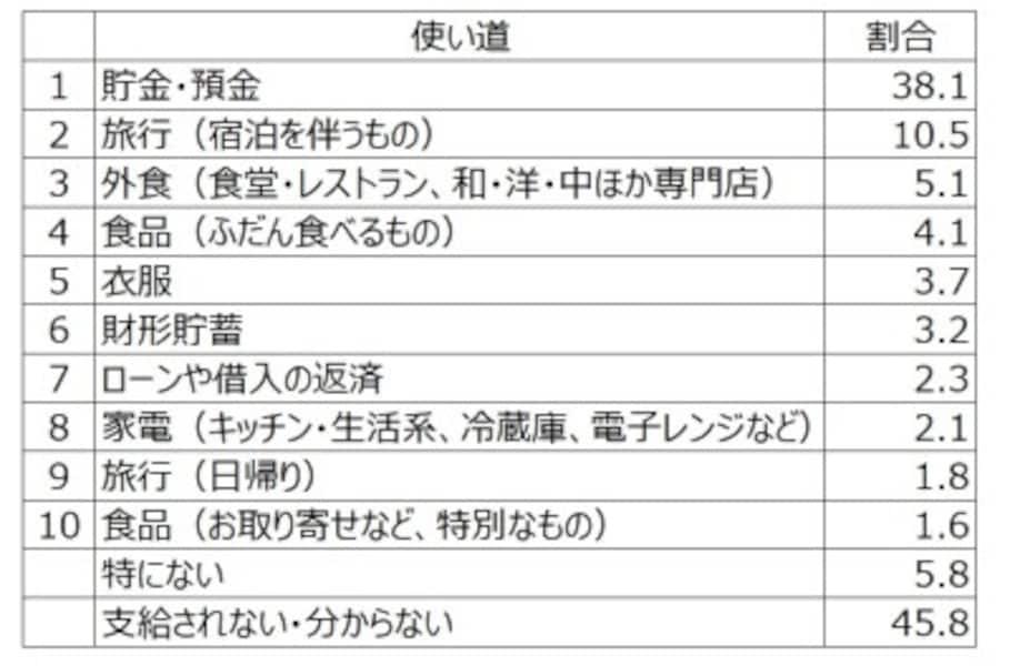 2019年夏のボーナスの使い道トップ10。3つまで選択可能で、回答した人の割合。6年連続「貯金・預金」が1位(第35回Ponta消費意識調査2019年6月「Pontaリサーチ」調べ)