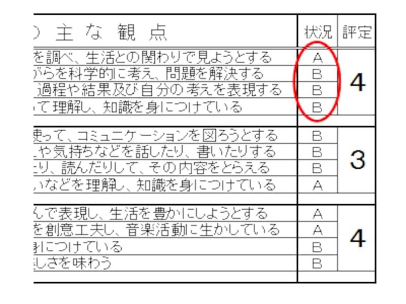 中学校の通知表・成績表は「3」や「4」といった評定の横にあるA~Cで評価されている観点別評価、この組み合わせがポイント。