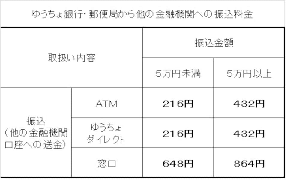 ゆうちょ銀行・他行間の振込はココがポイント! [銀行・郵便局 ...