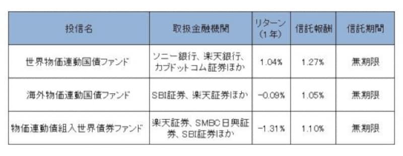 2012年6月27日時点。上記のほか、購入の際には各金融機関が定める手数料がかかります。