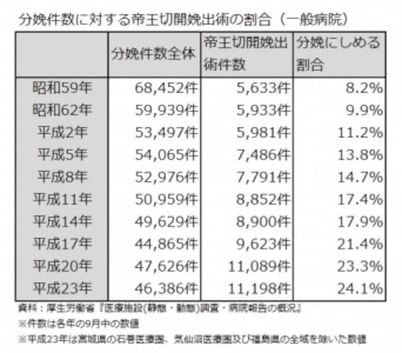 分娩件数に対する帝王切開娩出術の割合(一般病院)