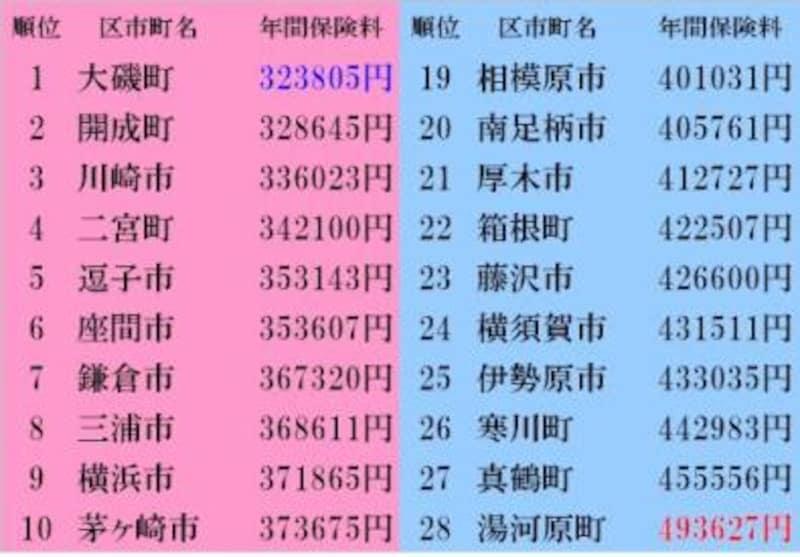 横浜 保険 市 国民 健康 料 不動産の売却で国民健康保険料が上がるのはなぜ?|横浜市の不動産や売却査定のことならランドスケープ