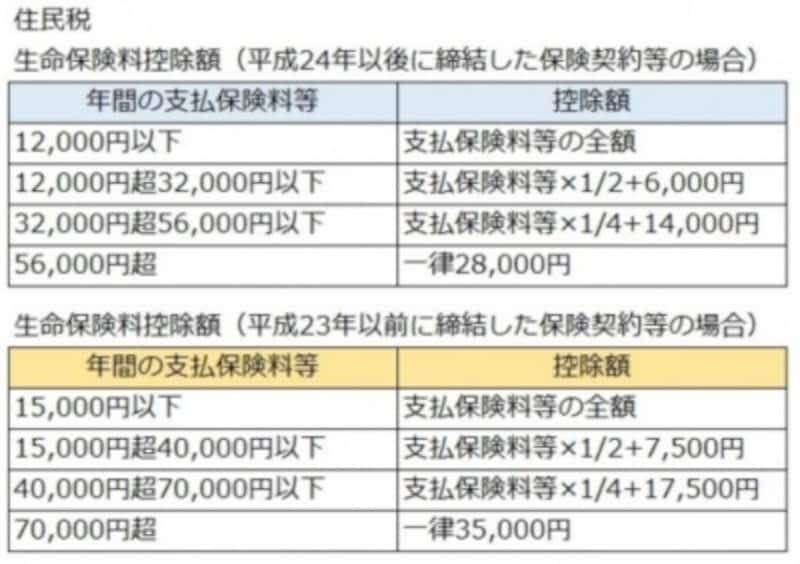 住民税の生命保険料控除額