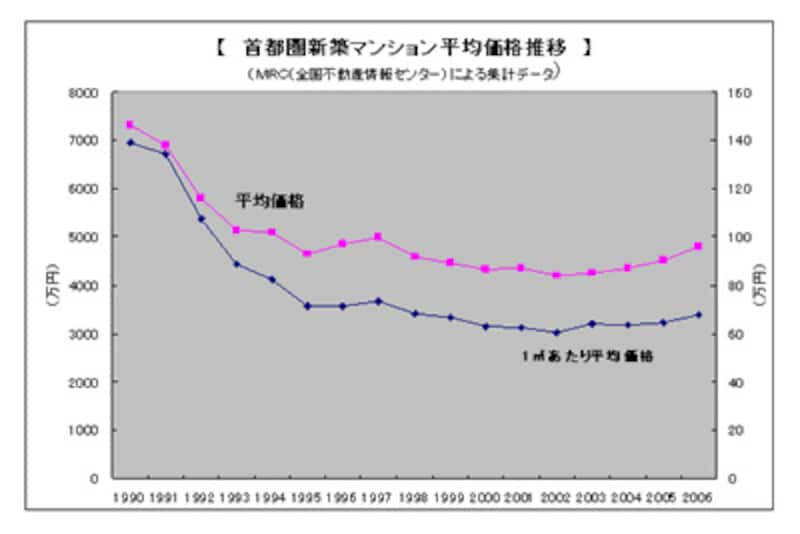 首都圏新築マンションの平均価格の推移グラフ