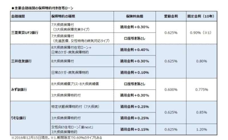 主要金融機関の保障特約付き住宅ローン