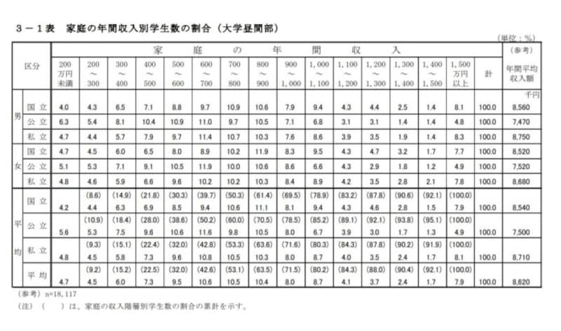 日本学生支援機構「平成30年度学生生活調査」より抜粋
