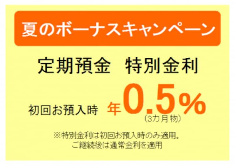 銀行の特別金利キャンペーンの広告イメージ