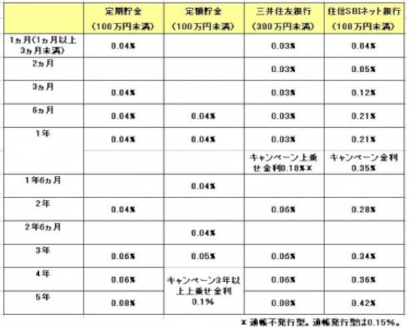 ゆうちょ銀行と他銀行の金利比較表