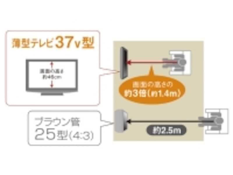 37インチのテレビなら、約1.4m離れた場所に設置できればよい
