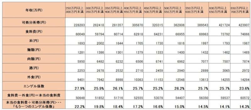 総務省『家計調査』(2018年) 二人以上の世帯のうち勤労者世帯年間収入階級別1世帯あたり1カ月間の収入と支出より