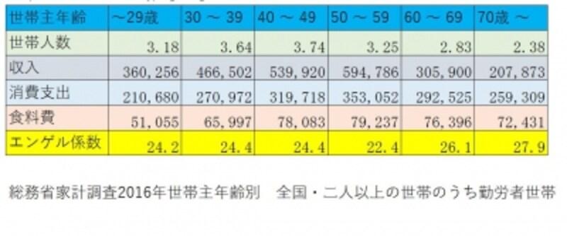年齢別のエンゲル係数