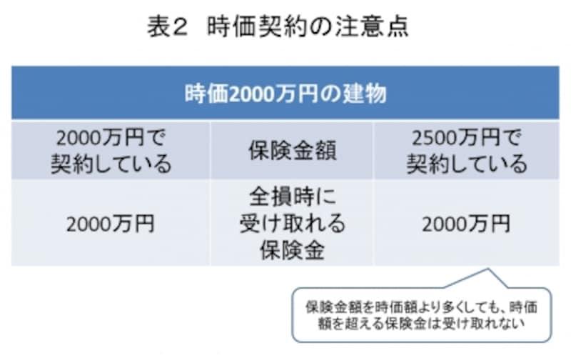 表2undefined時価契約の注意点