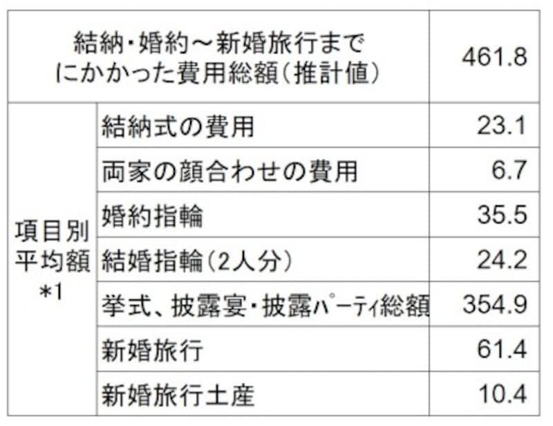 <結納・婚約から新婚旅行までにかかった費用(万円)>結納・婚約から新婚旅行までにかかった費用の全国平均をまとめたデータ(出典:ゼクシィ結婚トレンド調査2019 結婚情報誌「ゼクシィ」(リクルート社発行))*1:結納式および両家の顔合わせの費用については実施した人の、その他の項目については費用の発生した人の平均金額であり、各項目の平均金額の合計は、「費用総額」とは一致しません
