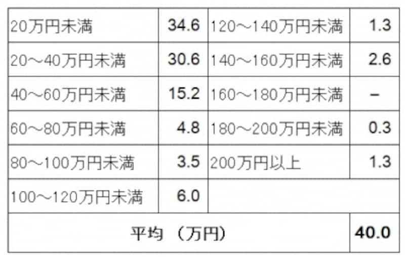 新生活準備のためのインテリア・家具購入にかかった費用の購入者割合(単位:%)(新生活準備調査2016(リクルートブライダル総研調べ)より)