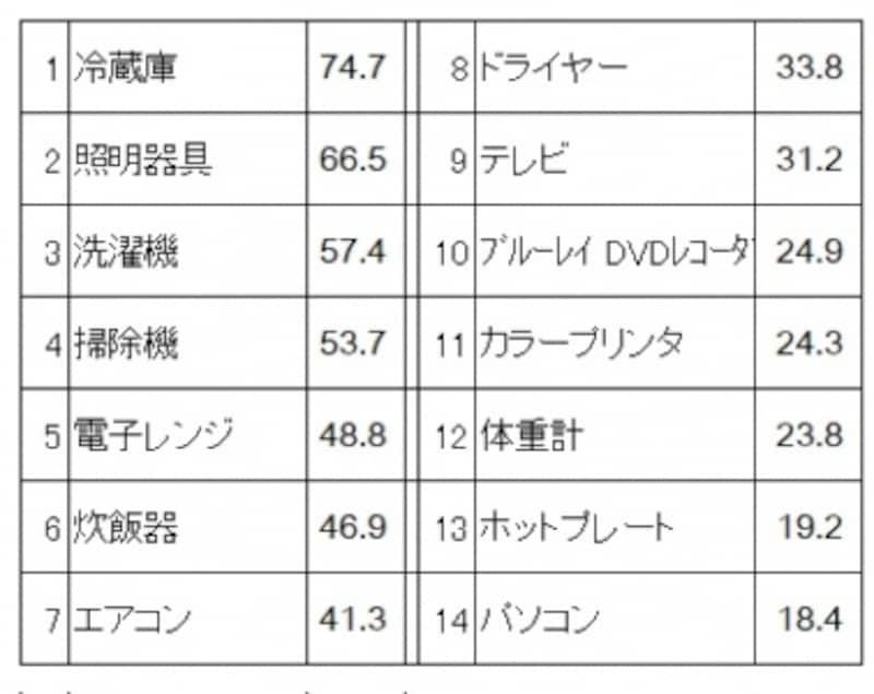 新生活準備のための家電製品のアイテム別購入率(単位:%)冷蔵庫・照明器具・洗濯機が上位(新生活準備調査2016(リクルートブライダル総研調べ)より)
