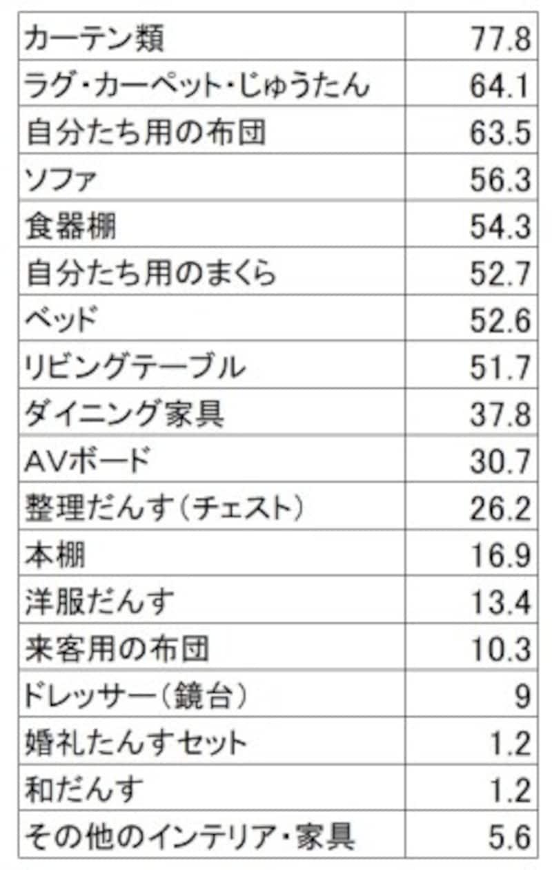 新生活準備のためのインテリア・家具のアイテム別購入率(単位:%)カーテン、カーペット、自分達の布団と生活に必要なアイテムが上位(新婚生活実態調査2018(リクルートブライダル総研調べ)より)