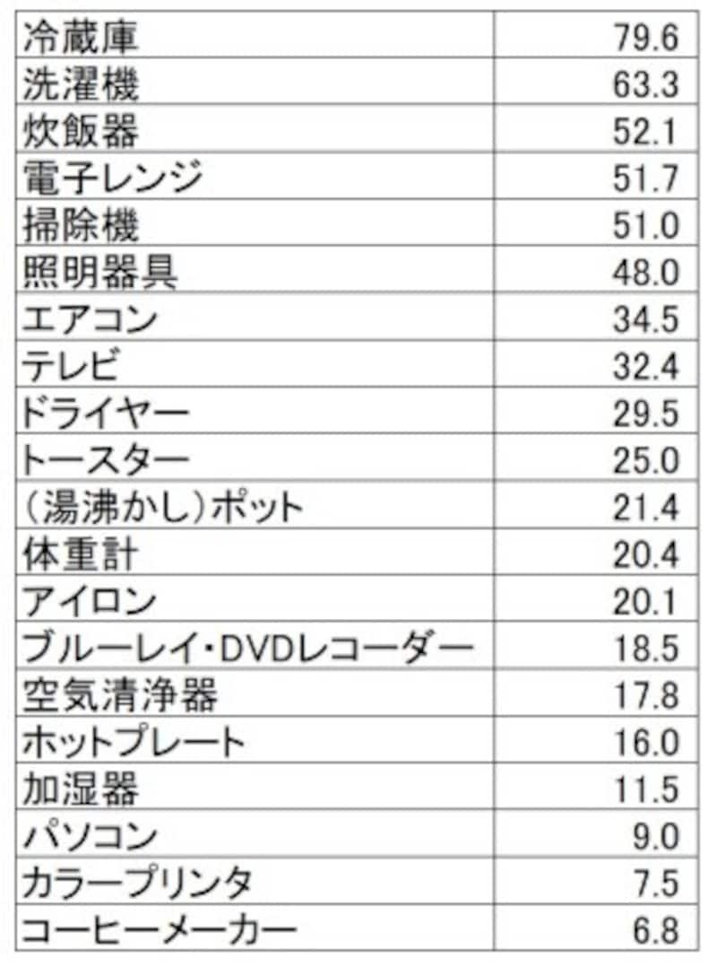 新生活準備のための家電製品のアイテム別購入率(単位:%)冷蔵庫・洗濯機・炊飯器が上位。(新婚生活実態調査2018(リクルートブライダル総研調べ)より)