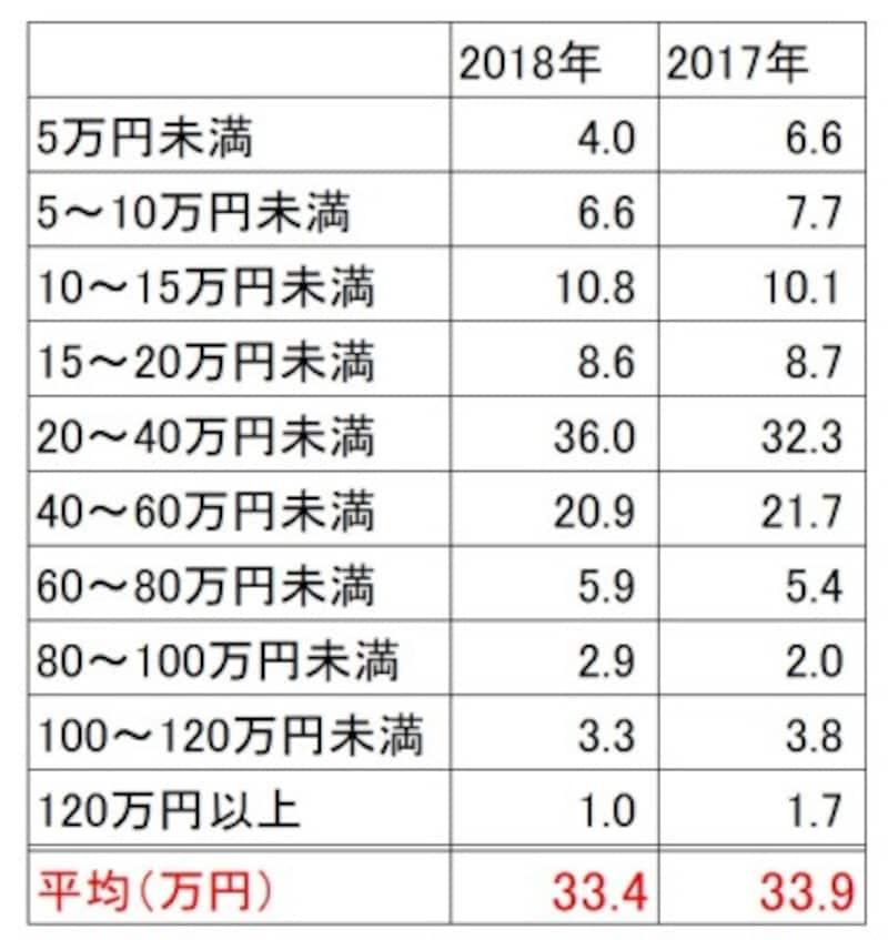 新生活準備のための家電製品購入にかかった費用の購入者割合(単位:%)(新婚生活実態調査2018(リクルートブライダル総研調べ)より)