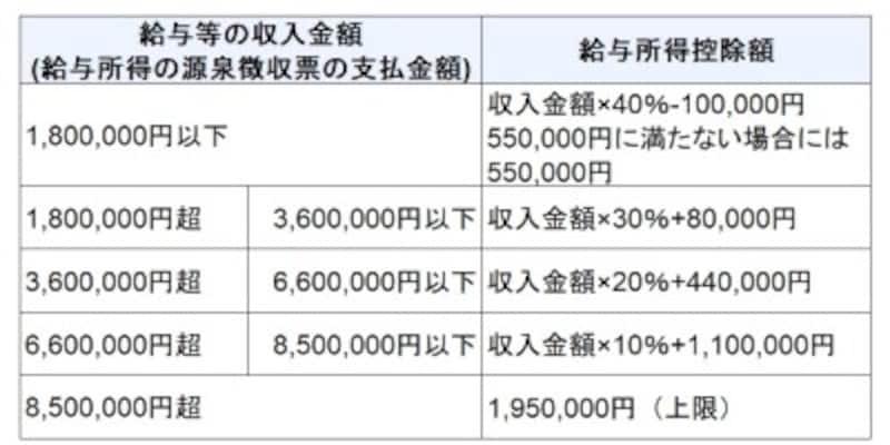 給与所得控除額(令和2年分以降)