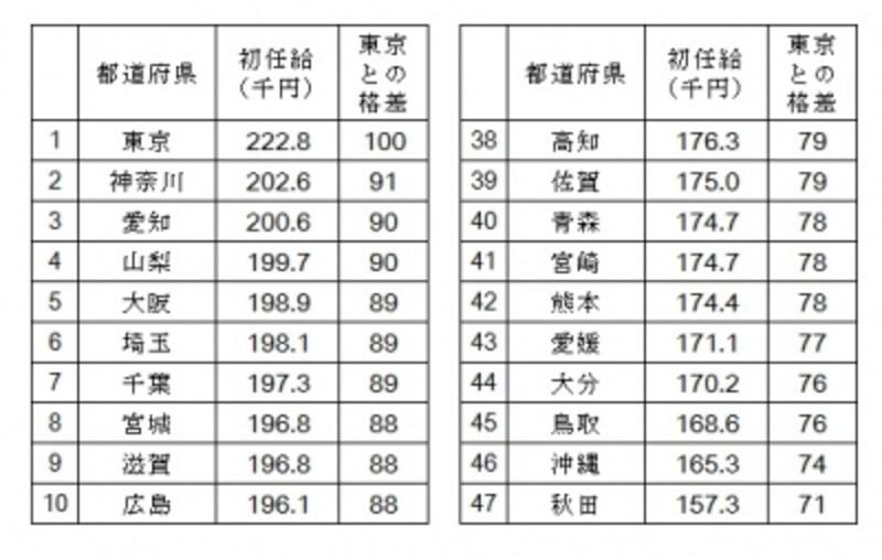 平成23年都道府県別の初任給の平均