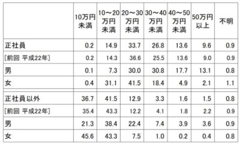 <就業形態別1カ月の賃金総額(税込)割合 (単位:%)>就業形態別に平成26年9月の1カ月間に支払われた賃金総額(税込み・基本給の他、通勤手当、時間外手当等の諸手当を含め、税金・社会保険料を差し引く前の支給総額)の割合。正社員のうち33.7%は、税込みの支給総額が20万円以上30万円未満となり一番高い割合になっている(出典:厚生労働省「平成26年就業形態の多様化に関する総合実態調査の概況」)