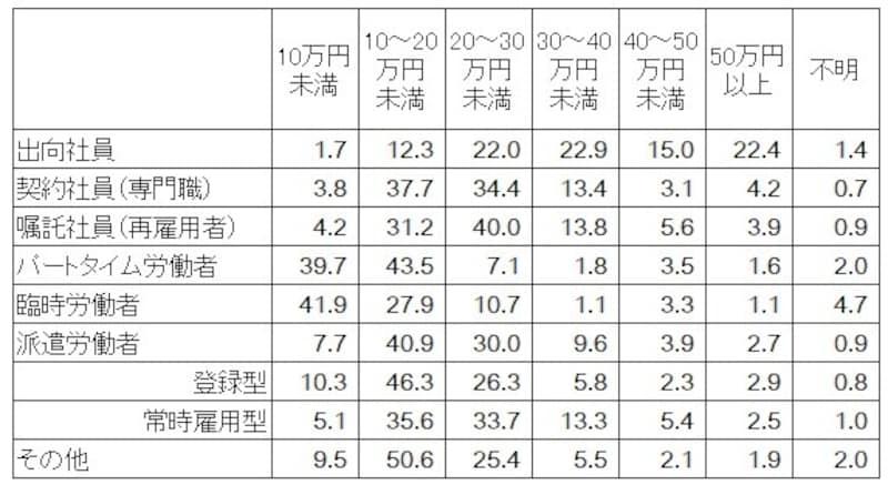 <非正社員就業形態別一カ月の賃金総額(税込)割合 (単位:%)>就業形態別に令和元年9月の1カ月間に支払われた非正社員の賃金総額(税込み基本給の他、通勤手当、時間外手当等の諸手当を含め、税金・社会保険料を差し引く前の支給総額)の割合。(出典:厚生労働省「令和元年就業形態の多様化に関する総合実態調査の概況」)