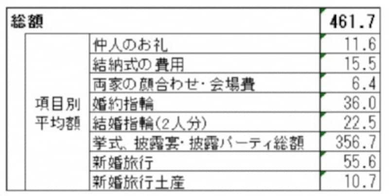 <結婚費用(結納・婚約~新婚旅行までにかかった費用総額)(万円)>