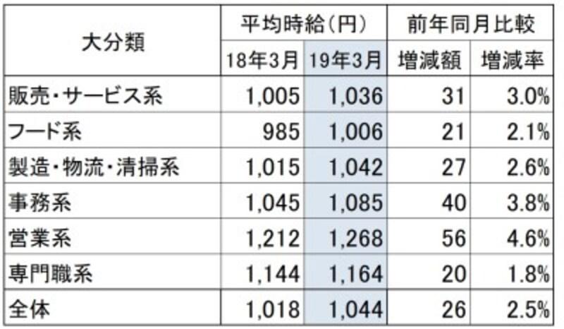 三大都市圏(首都圏・東海・関西)職種大分類別アルバイト、パート募集時平均時給推移首都圏・東海・関西地方の職種別平均時給を昨年のものと比べたもの。(出典:リクルートジョブズ社「2019年3月度アルバイト・パート募集時平均時給調査」)※クリックで拡大※